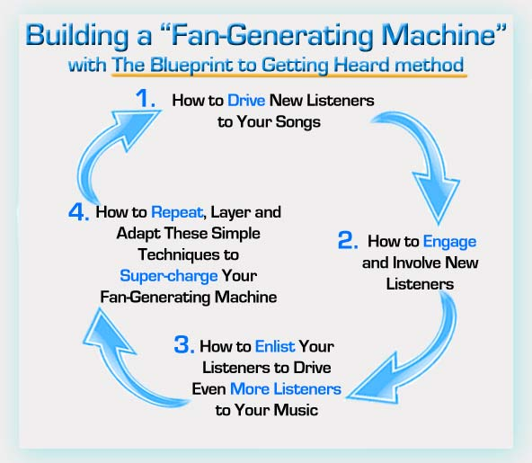 How to Build a Fan-Generating Machine