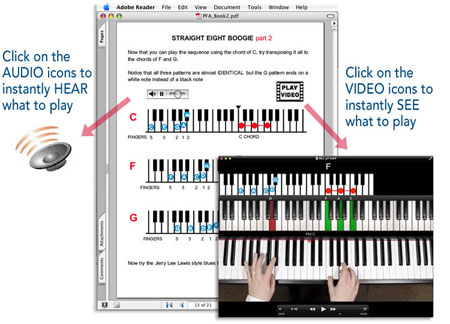 piano tutorial with video - Piano for All